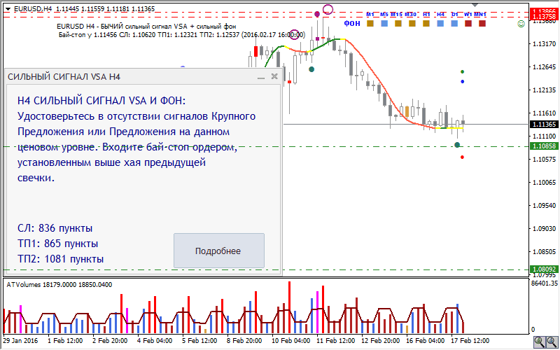 VSA Trader — индикатор для торговли по методу Volume Spread Anlaysis