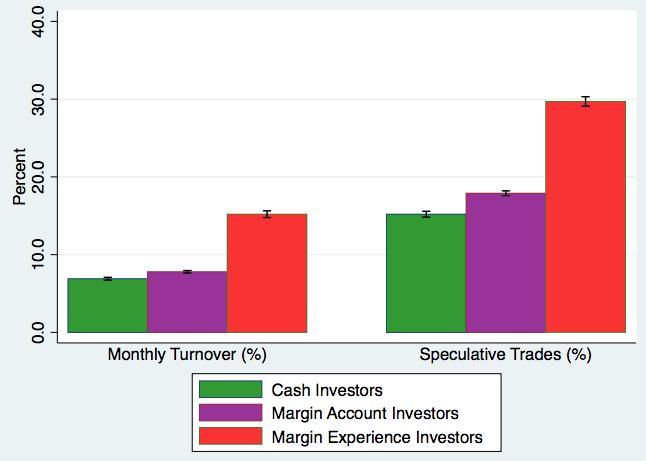 Самоуверенность на финансовых рынках