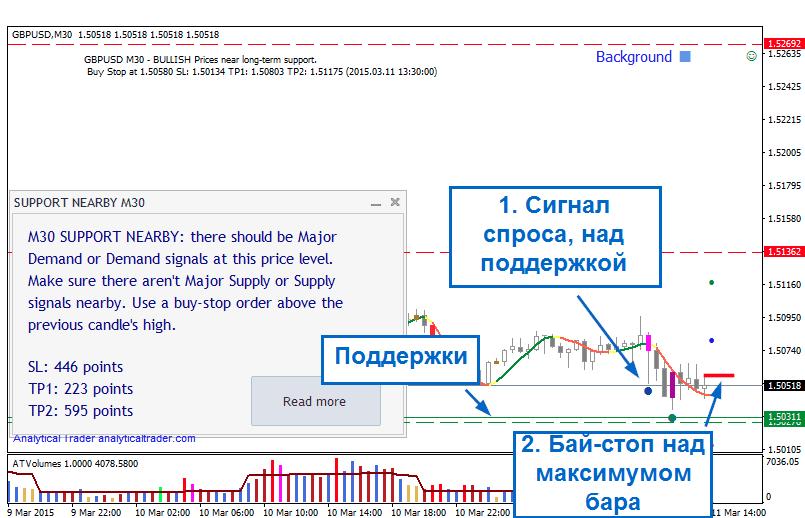 Индикатор VSA для MT4