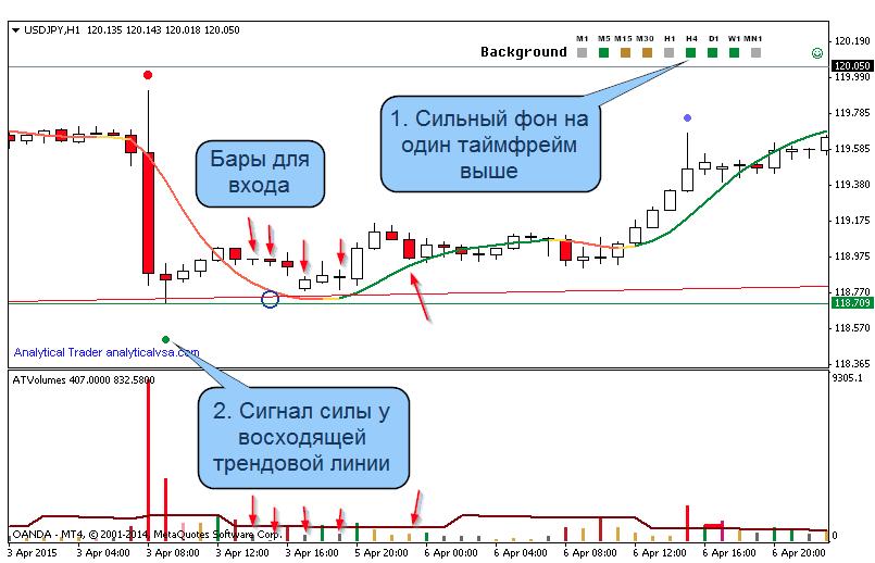 Индикатор VSA Trader для MT4