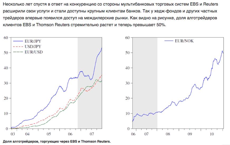 Устройство рынка Форекс