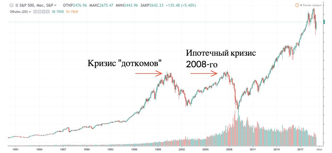 График S&P 500 c 1980-х