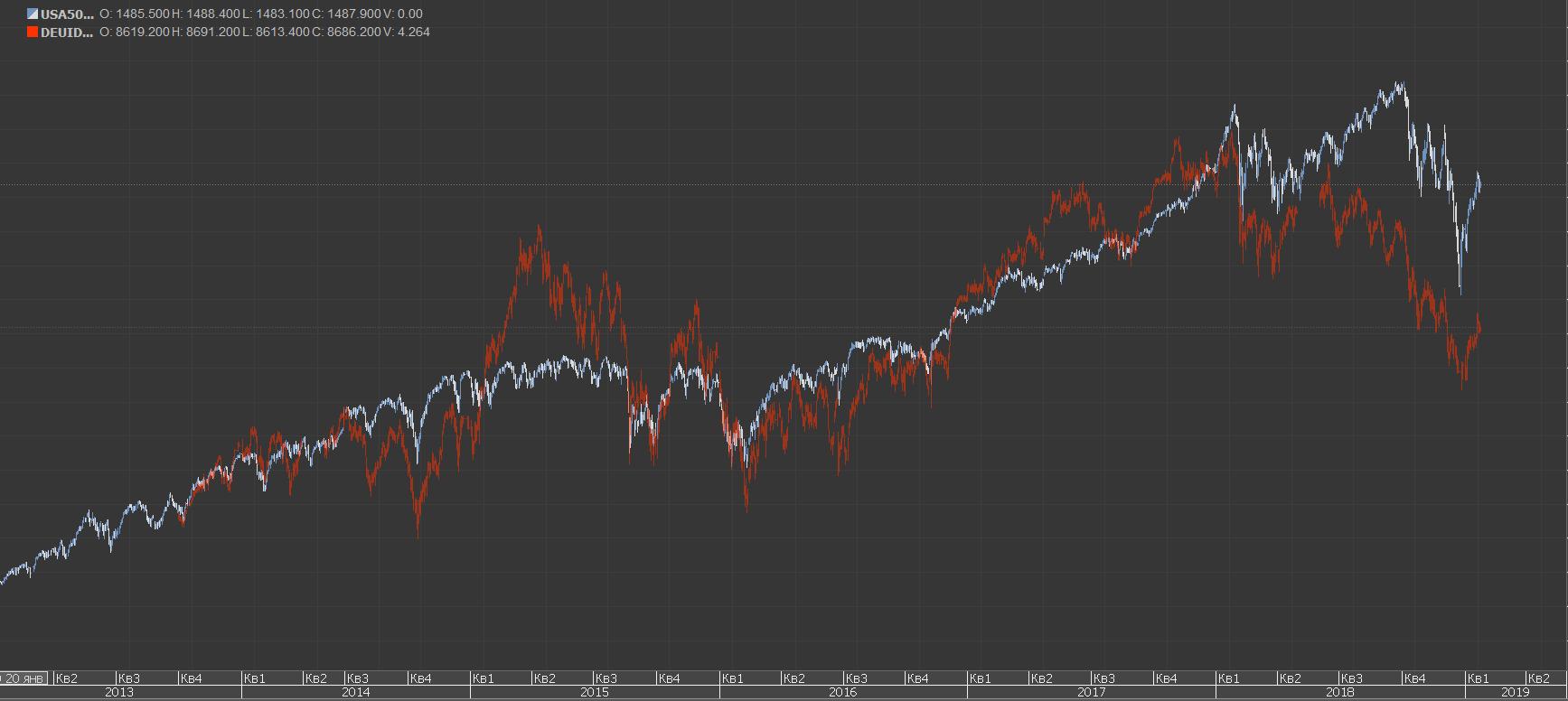Американский индекс и немецкий