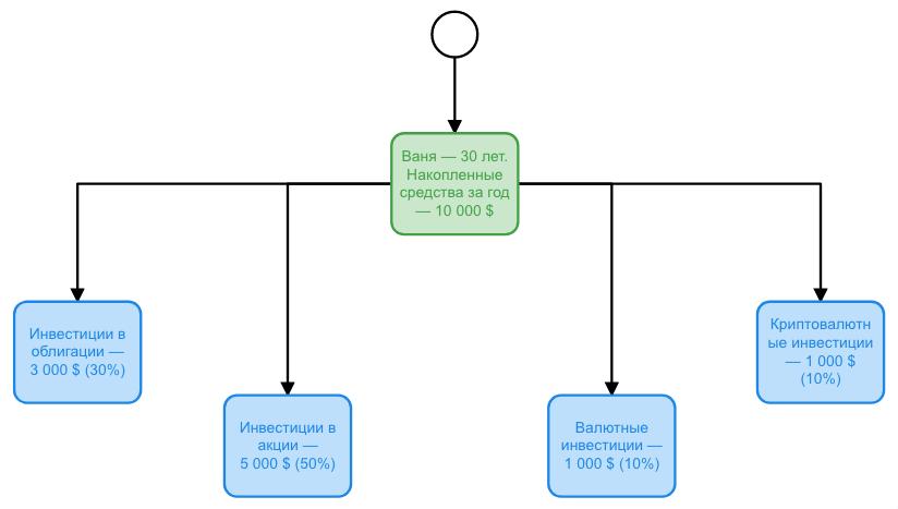 Распределение активов