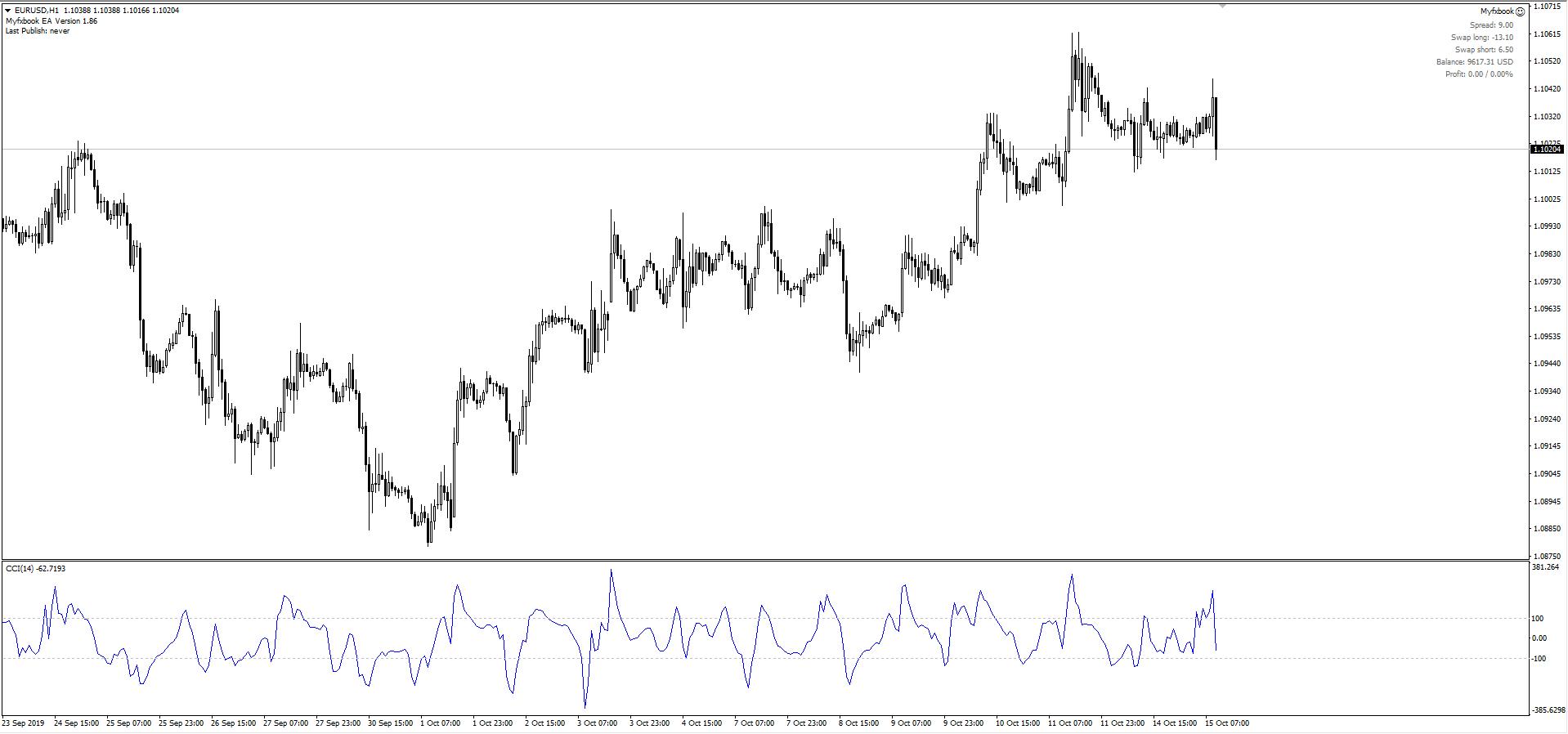 Индикатор волатильности для MT4