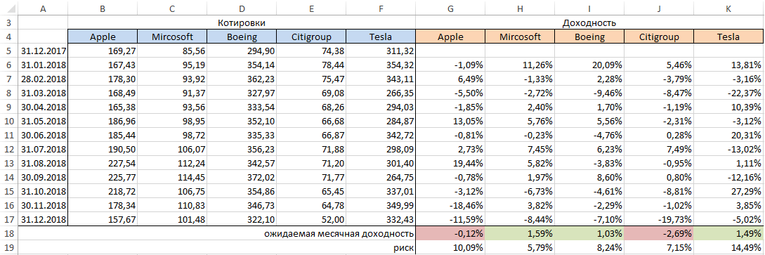 Расчет акций на примере портфельной теории