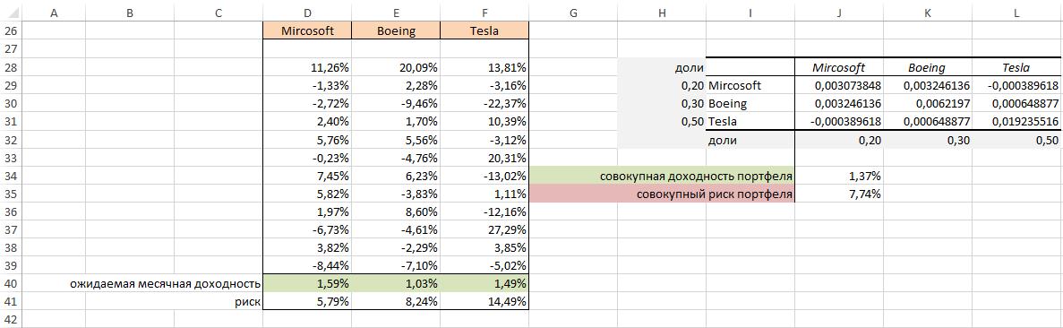 Расчет портфельной теории для акций