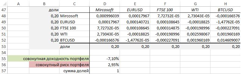 Расчет портфельной теории для разных инструментов
