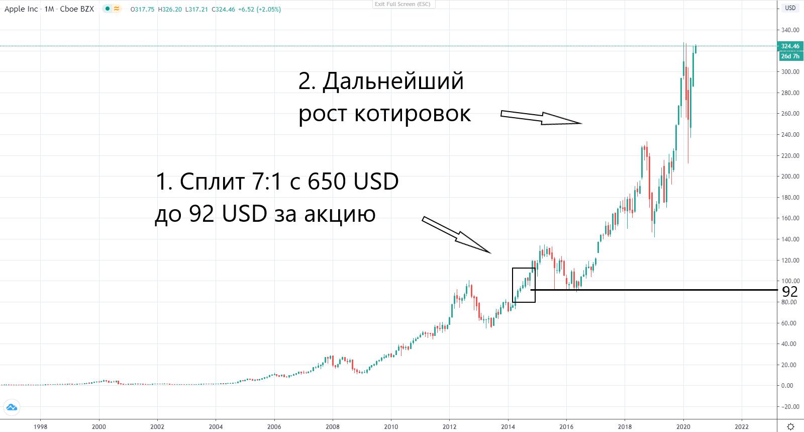 Сплит акций