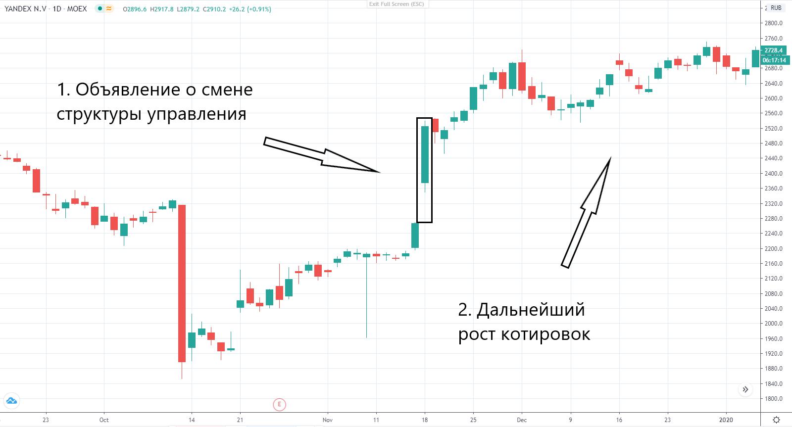 Фундаментальный анализ рынка акций