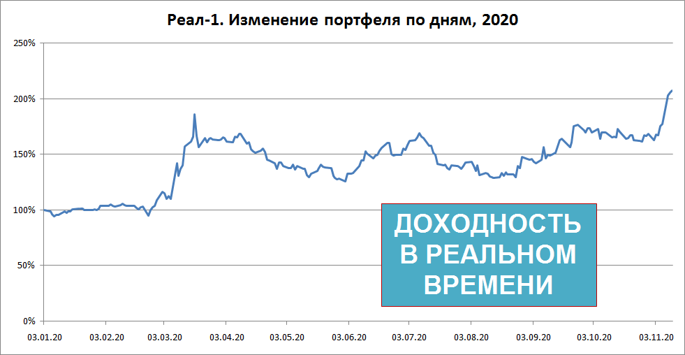 Результативность алгоритмических стратегий за 2020.
