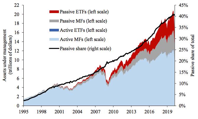 Активные и пассивные инвестиции